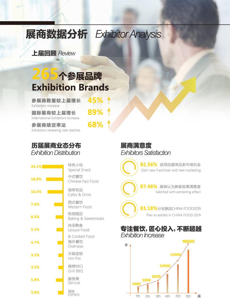 CHINA FOOD 国际餐饮加盟展