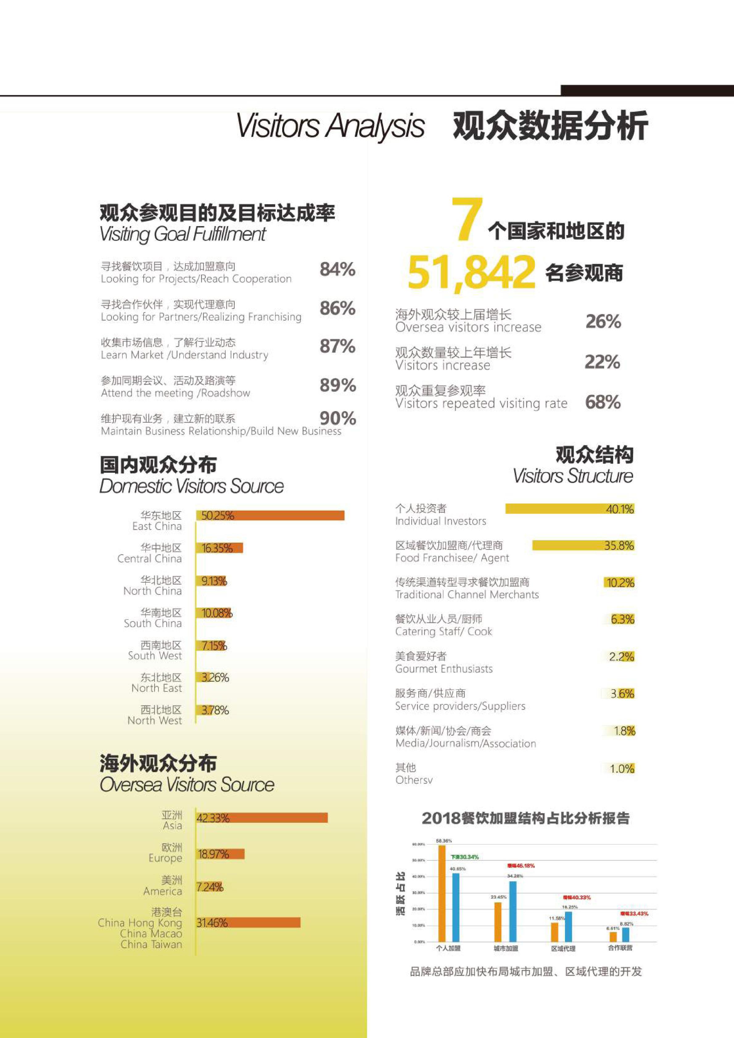 2020CHINA FOOD 招商手册-9